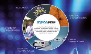 Dymax Resinas UV para protección temporal en Electrónica