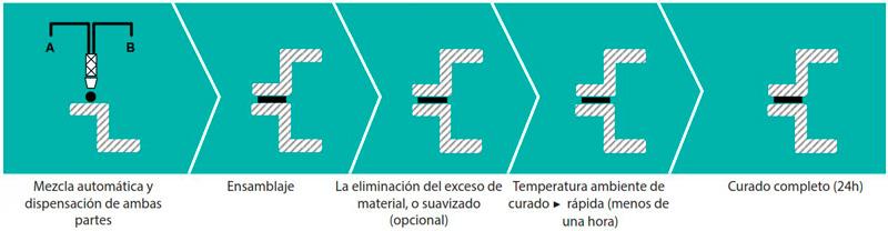 Silicona bicomponente
