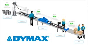 Sistemas integrados de curado por luz Dymax
