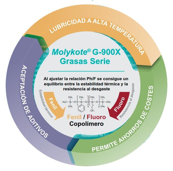 Molykote G 900X Series