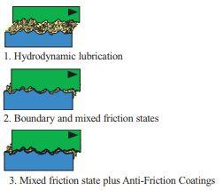 antifriction coating