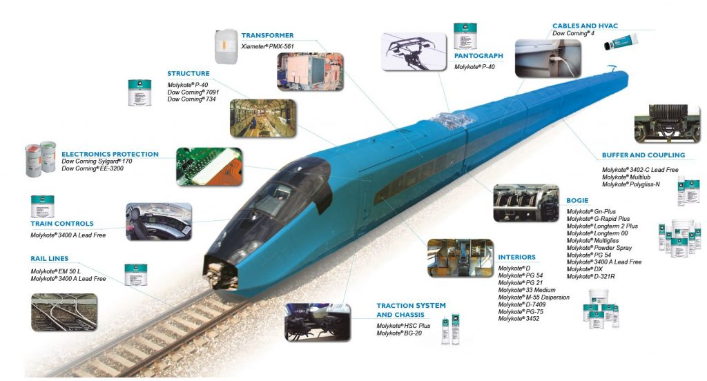 tren ferrocarril lubricantes adhesivos
