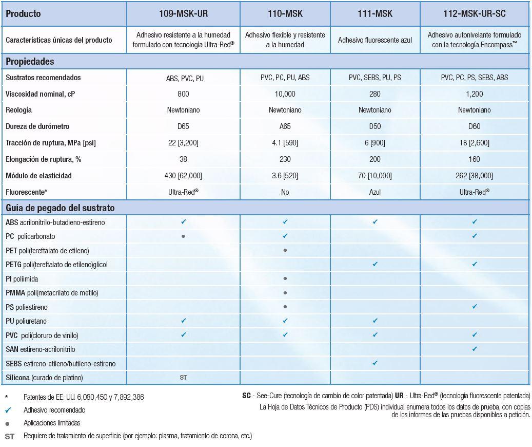 Adhesivos para aparatos respiradores y mascaras de la serie MSK