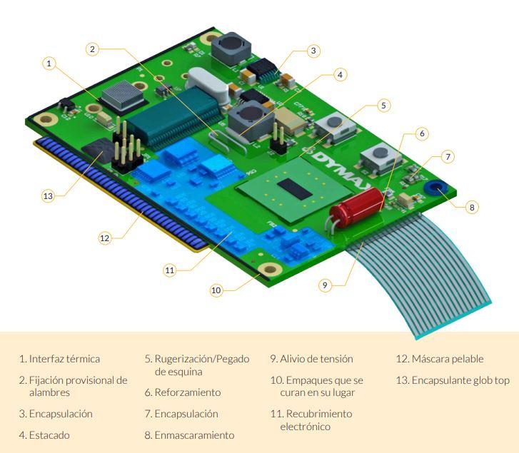 Materiales de Dymax para ensamblajes electrónicos