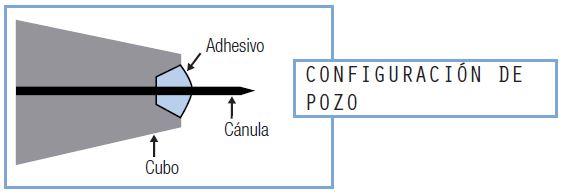 configuración de pozo