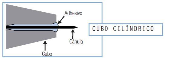 cubo cilíndrico
