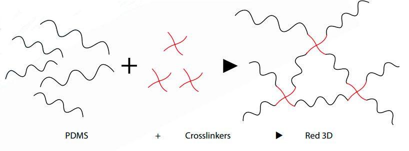 Dowsil-Crosslinkers