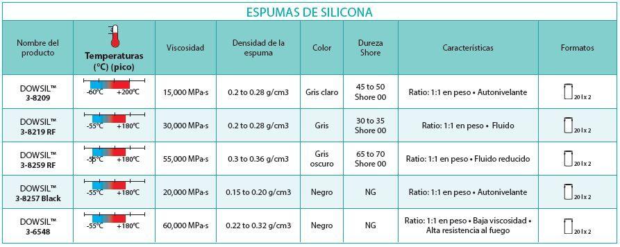 Espumas de silicona Dowsil