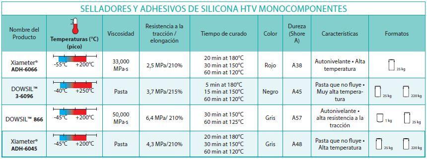 adhesivos y selladores de silicona htv