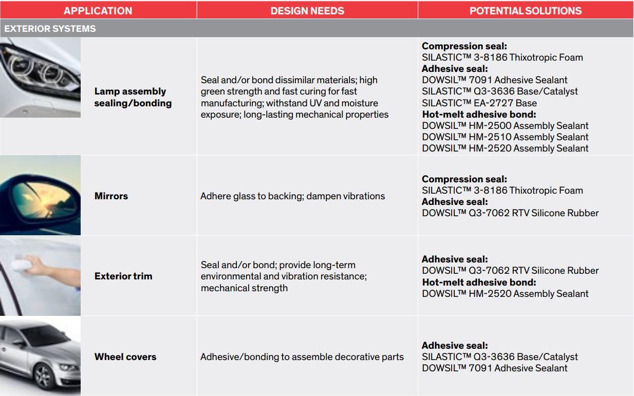 adhesivos y sellantes Sistemas exteriores