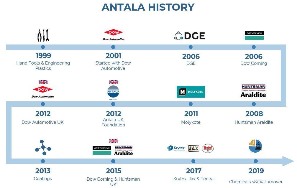 20 años Antala Industria