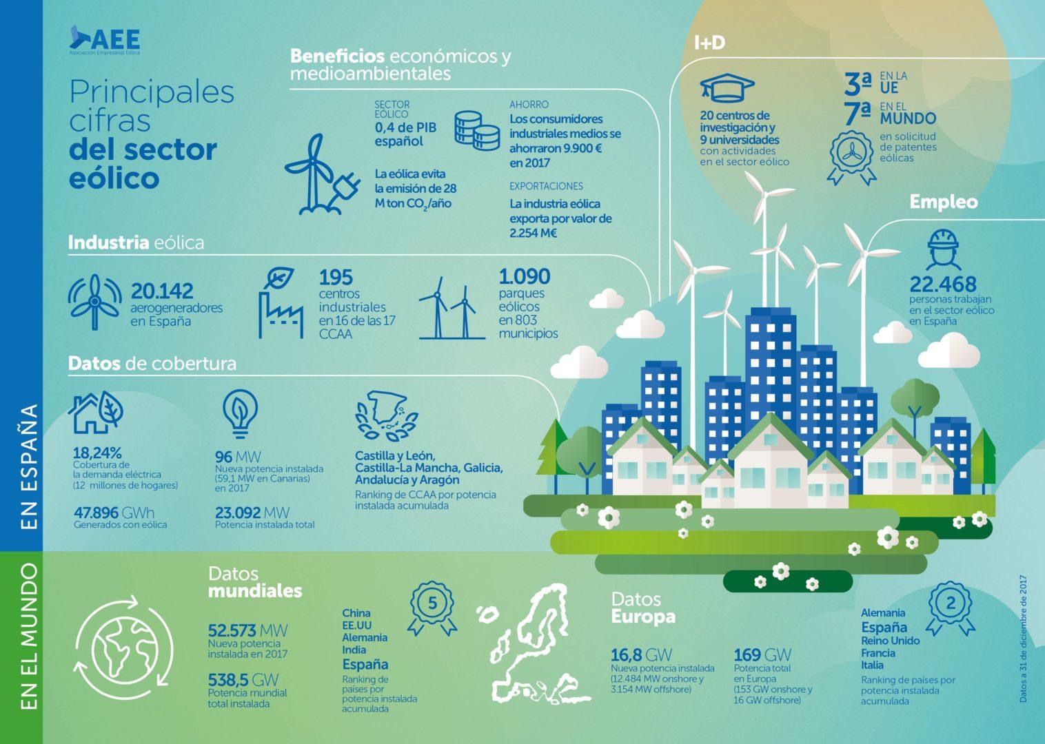 industria eolica espana