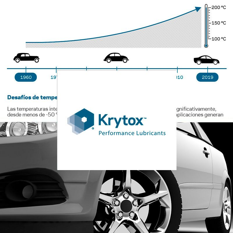 Krytox-Infographic-Driving-Auto-Performance-Antala